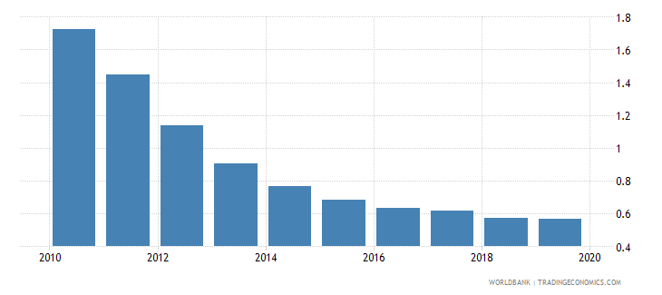 mongolia gross portfolio equity liabilities to gdp percent wb data
