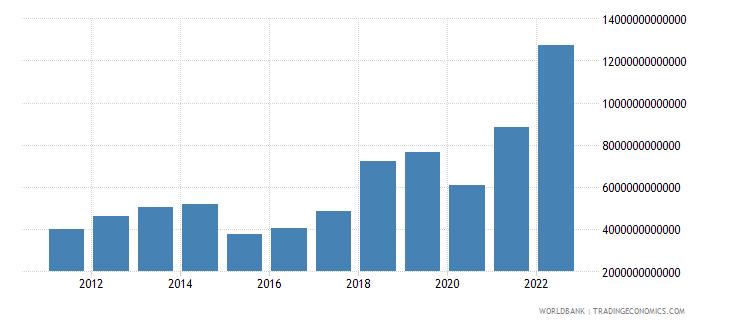 mongolia gross savings current lcu wb data