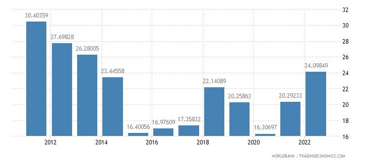 mongolia gross savings percent of gdp wb data