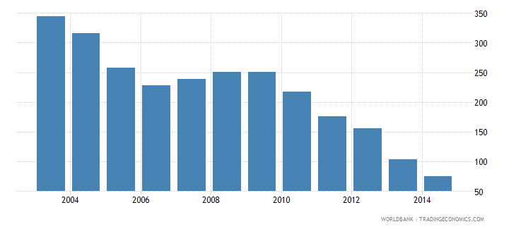 mongolia health expenditure total percent of gdp wb data