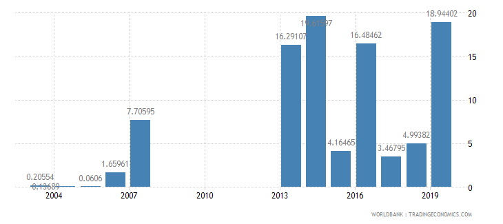 mongolia high technology exports percent of manufactured exports wb data