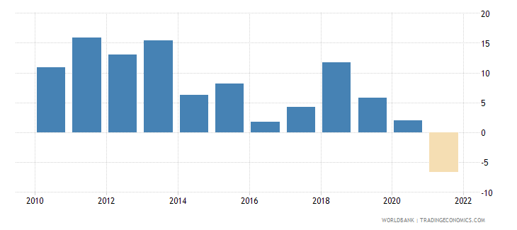 mongolia household final consumption expenditure annual percent growth wb data