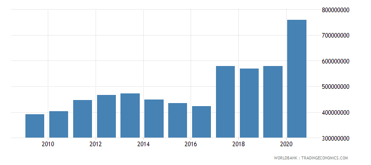 mongolia ibrd loans and ida credits dod us dollar wb data