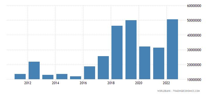 mongolia ict service exports bop us dollar wb data