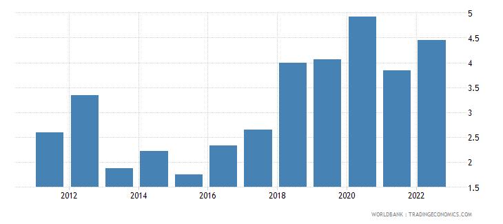mongolia ict service exports percent of service exports bop wb data