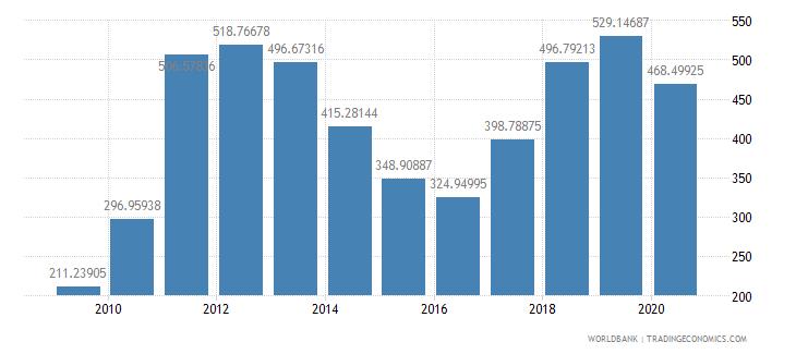 mongolia import volume index 2000  100 wb data