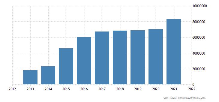 mongolia imports bangladesh