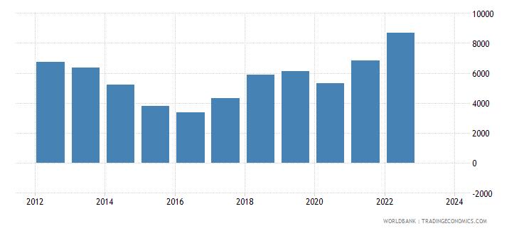mongolia imports merchandise customs current us$ millions wb data