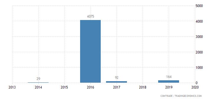 mongolia imports mozambique