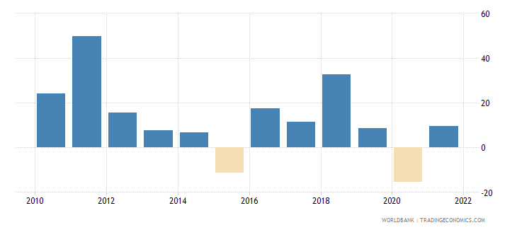 mongolia imports of goods and services annual percent growth wb data