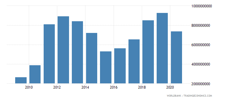 mongolia imports of goods and services bop us dollar wb data