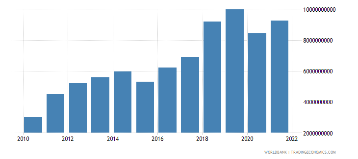 mongolia imports of goods and services constant 2000 us dollar wb data