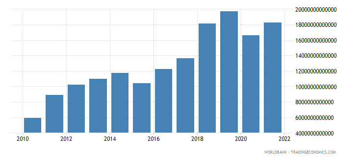 mongolia imports of goods and services constant lcu wb data
