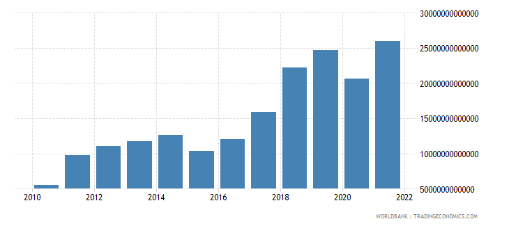 mongolia imports of goods and services current lcu wb data