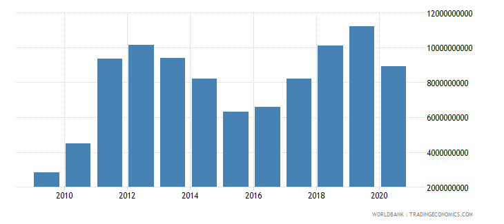 mongolia imports of goods services and income bop us dollar wb data
