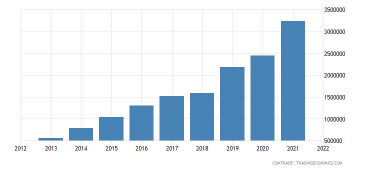 mongolia imports pakistan