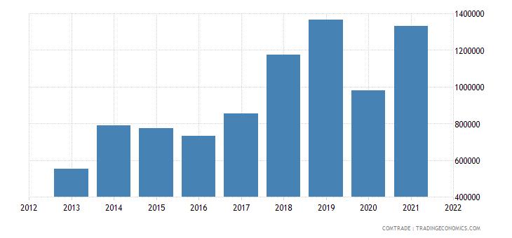mongolia imports portugal