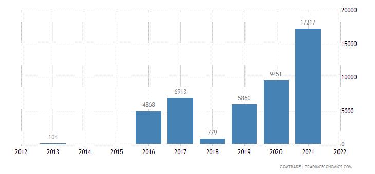 mongolia imports tanzania