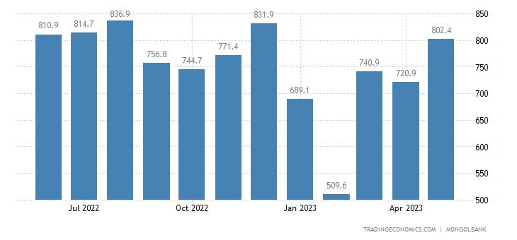 Mongolia Imports
