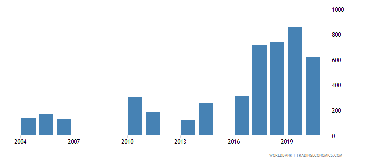 mongolia industrial design applications resident by count wb data