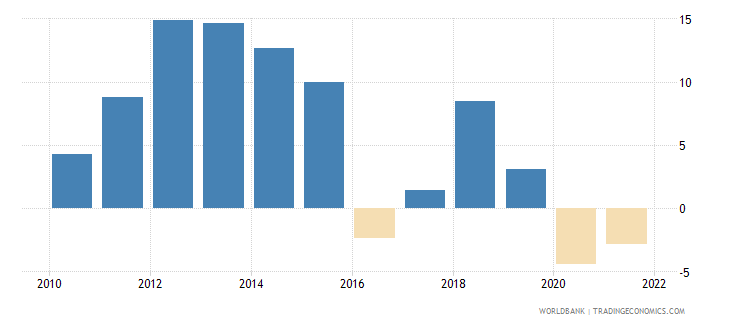 mongolia industry value added annual percent growth wb data