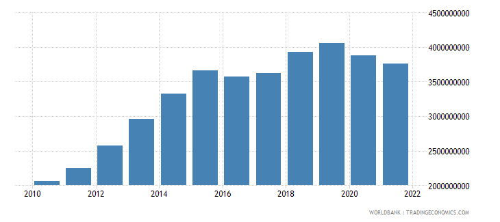 mongolia industry value added constant 2000 us dollar wb data