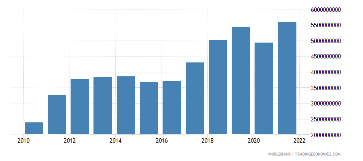 mongolia industry value added us dollar wb data