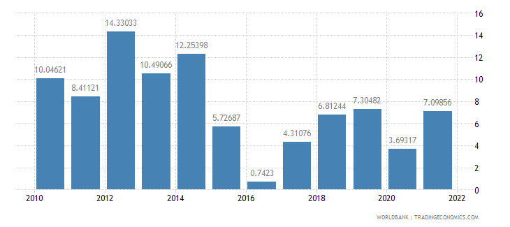 mongolia inflation consumer prices annual percent wb data