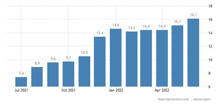 Mongolia Inflation Rate