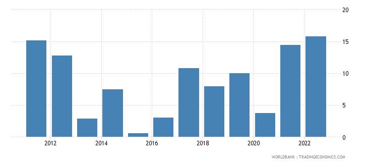 mongolia inflation gdp deflator linked series annual percent wb data