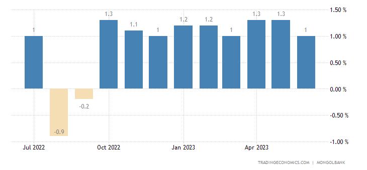 Mongolia Inflation Rate MoM