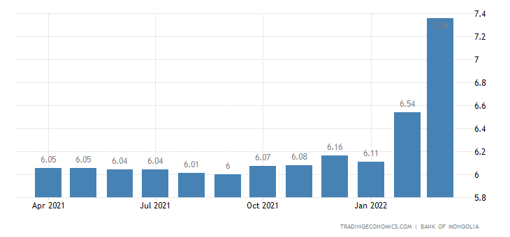 Mongolia Three Month Interbank Rate