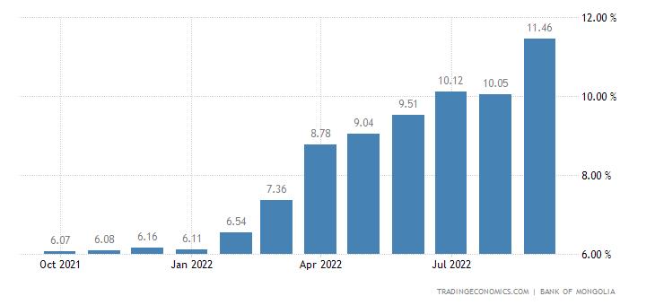 Mongolia Three Month Interbank Rate