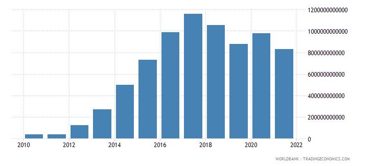 mongolia interest payments current lcu wb data
