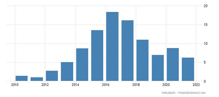 mongolia interest payments percent of revenue wb data