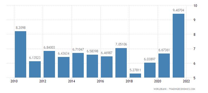 mongolia interest rate spread lending rate minus deposit rate percent wb data