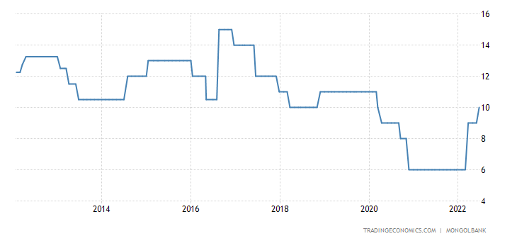 Mongolia Interest Rate