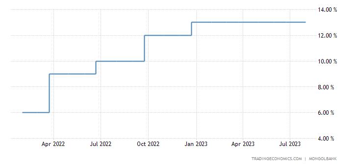 Mongolia Interest Rate