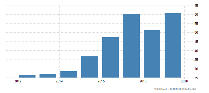 mongolia international debt issues to gdp percent wb data