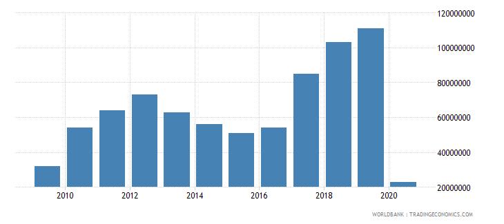 mongolia international tourism expenditures for passenger transport items us dollar wb data