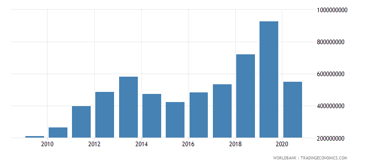 mongolia international tourism expenditures for travel items us dollar wb data
