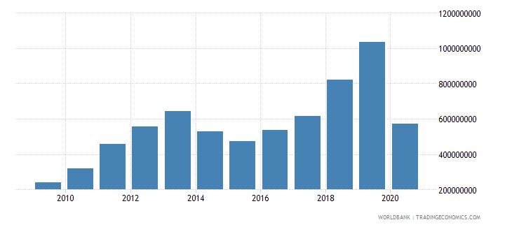 mongolia international tourism expenditures us dollar wb data