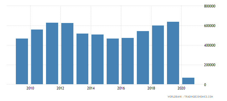 mongolia international tourism number of arrivals wb data