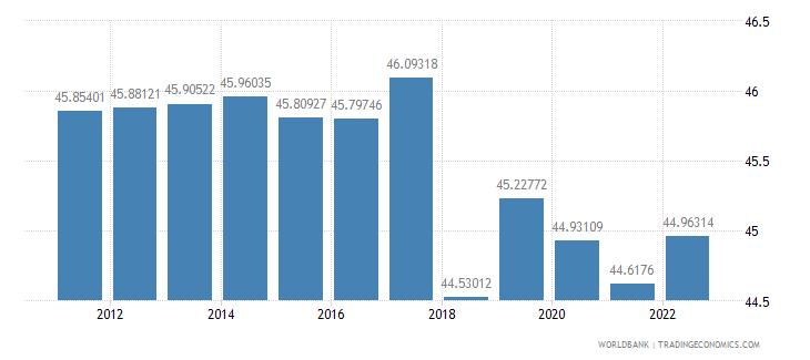 mongolia labor force female percent of total labor force wb data