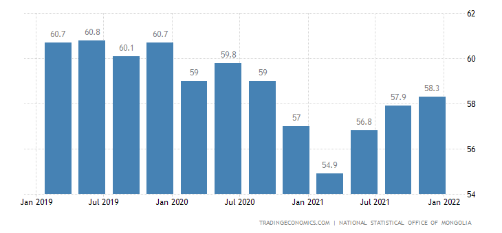 Mongolia Labor Force Participation Rate