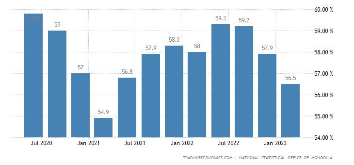 Mongolia Labor Force Participation Rate