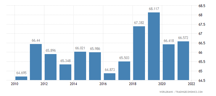 mongolia labor participation rate male percent of male population ages 15 plus  wb data