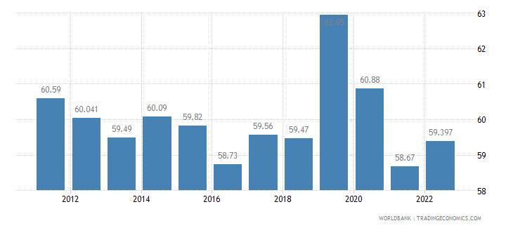 mongolia labor participation rate total percent of total population ages 15 plus  wb data