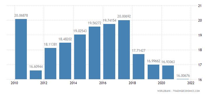 mongolia lending interest rate percent wb data