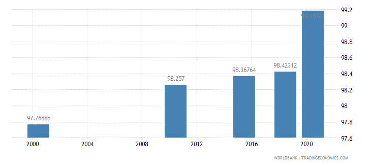 mongolia literacy rate adult total percent of people ages 15 and above wb data